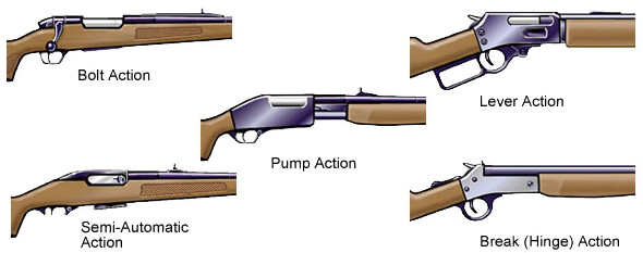 Firearm Action Action Action rifle actions
