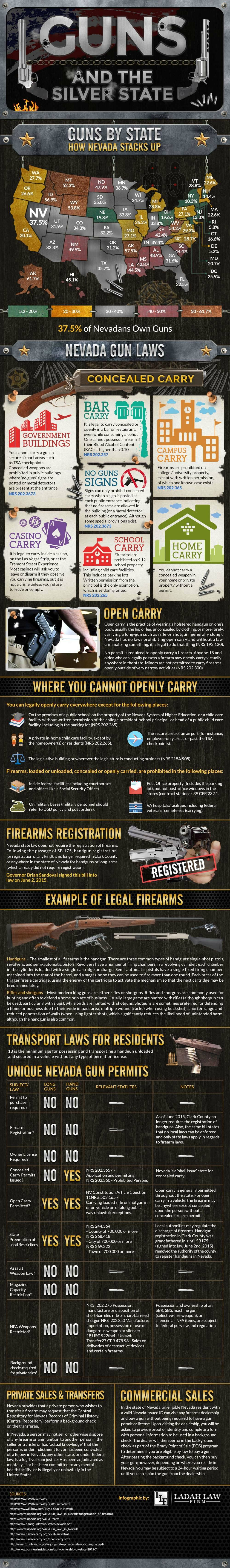 nevada-gun-laws-gun-ownership-by-state-infographic-s-n
